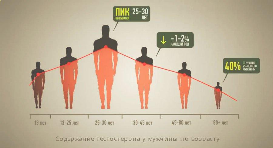 a hormonális egyensúlyhiány miatt csökken a súlya)